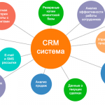 CRM-система как инвестиция. Внедряем Битрикс24
