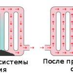 Промывка системы отопления гидропневматическая