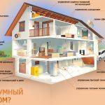 Монтаж системы Умный дом в Дзержинске и районе
